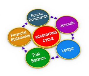 Bookkeeping in Aberdeen by Teresa Smith Bookkeeping Services